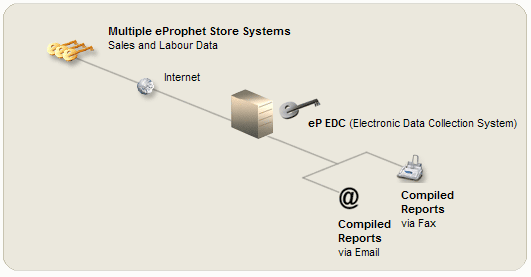 electronic data collection overview